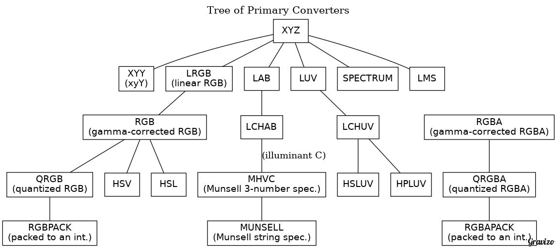 Tree of Direct Converters